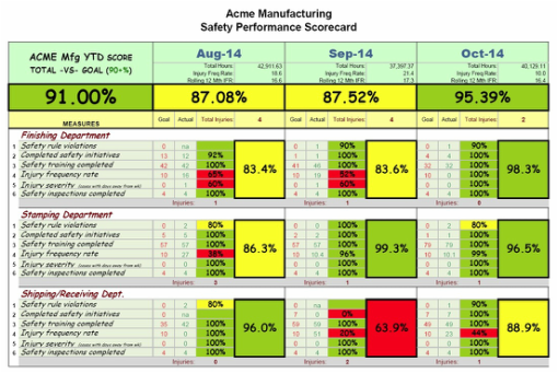 Safety scorecard example pictures to pin on pinterest for Operational scorecard template